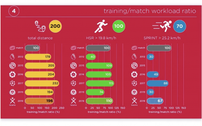 Workload monitoring: why you cannot consider HSR as the only measure of high intensity