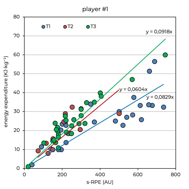 internal external load soccer relationship